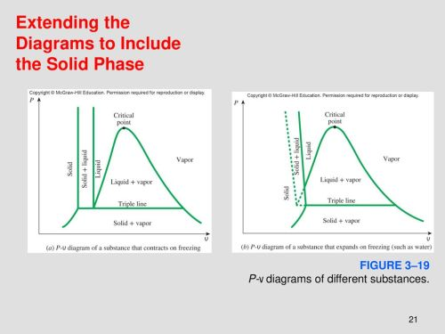 small resolution of extending the diagrams to include the solid phase