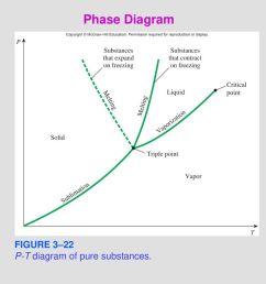 24 phase diagram figure 3 22 p t diagram of pure substances  [ 1024 x 768 Pixel ]