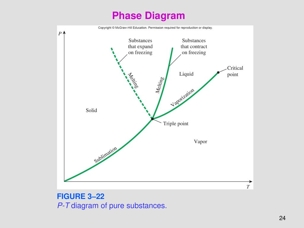hight resolution of 24 phase diagram figure 3 22 p t diagram of pure substances
