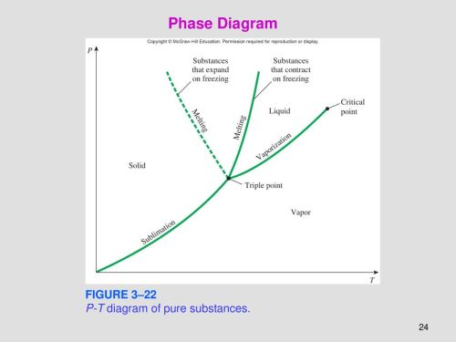 small resolution of 24 phase diagram figure 3 22 p t diagram of pure substances