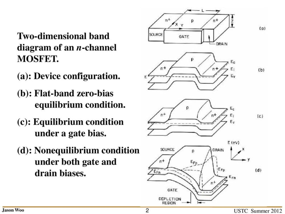 medium resolution of two dimensional band diagram of an n channel mosfet