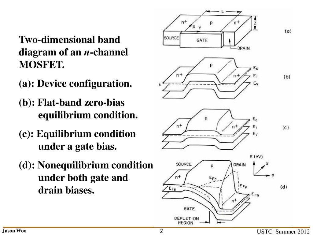 hight resolution of two dimensional band diagram of an n channel mosfet