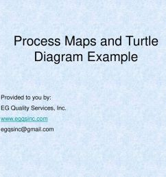 process maps and turtle diagram example [ 1024 x 768 Pixel ]