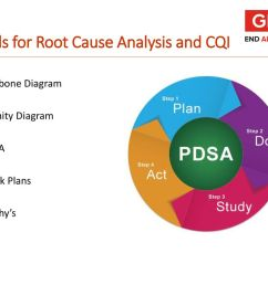 tools for root cause analysis and cqi [ 1024 x 768 Pixel ]