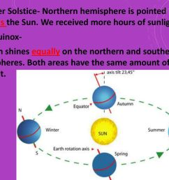 6 summer solstice northern hemisphere is pointed towards the sun [ 1024 x 768 Pixel ]
