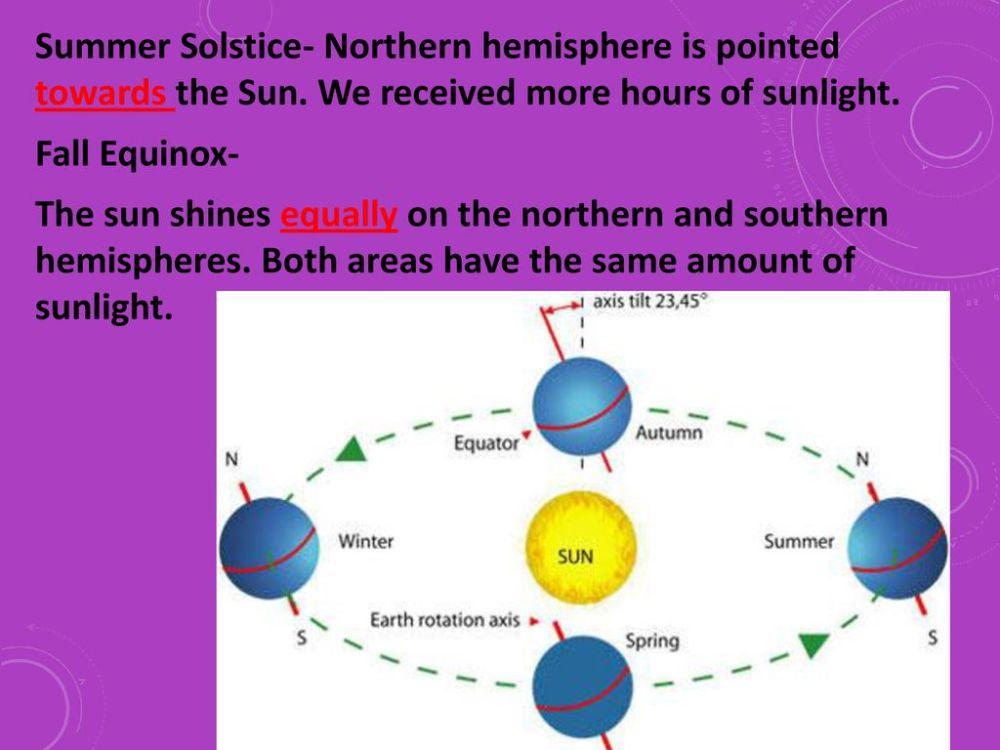 medium resolution of 6 summer solstice northern hemisphere is pointed towards the sun