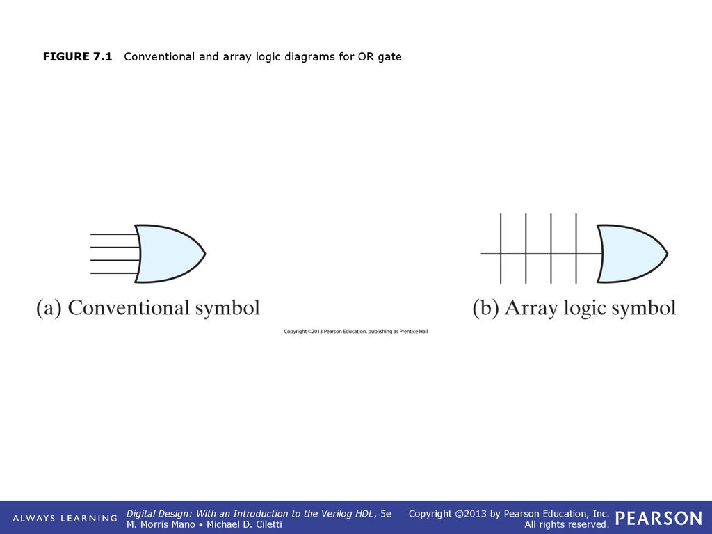 hight resolution of 1 figure 7 1 conventional and array logic diagrams for or gate