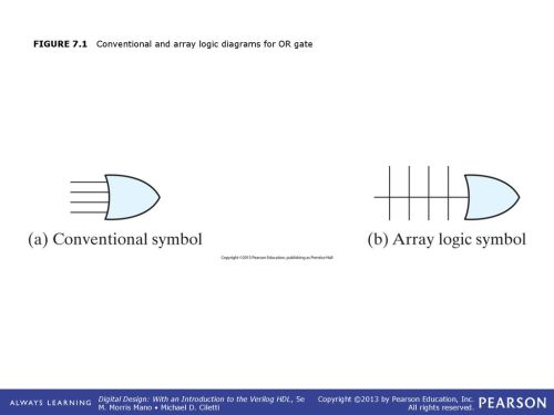 small resolution of 1 figure 7 1 conventional and array logic diagrams for or gate