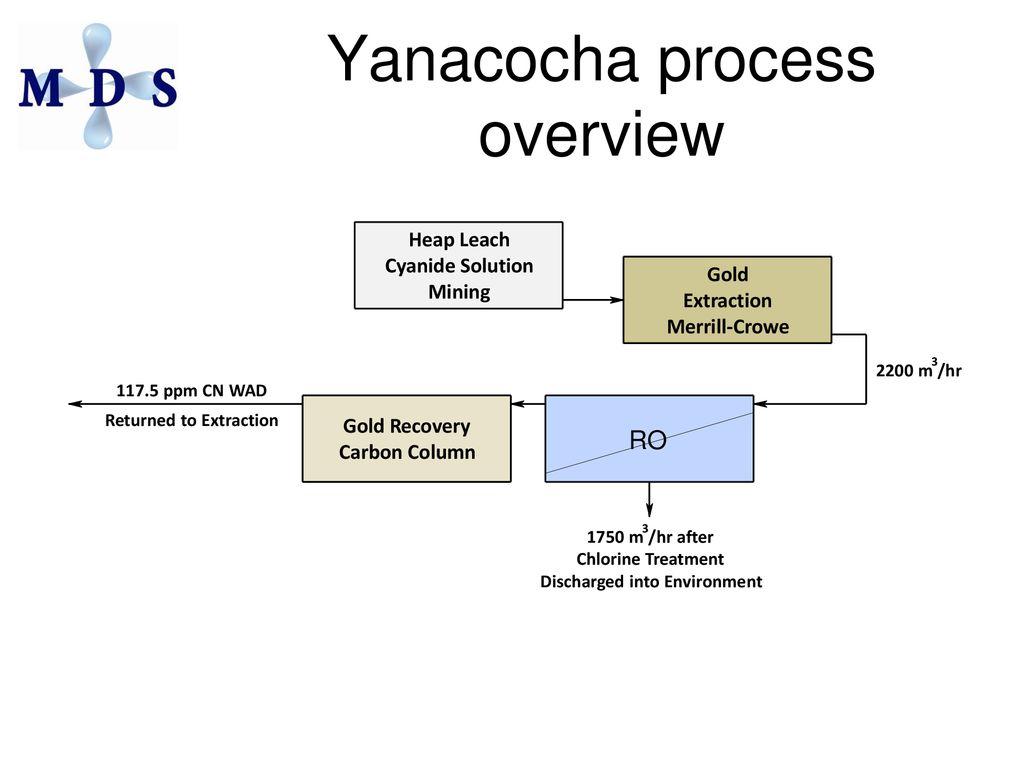 hight resolution of yanacocha process overview