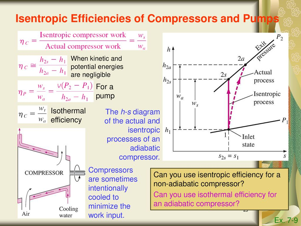 hight resolution of 23 isentropic efficiencies