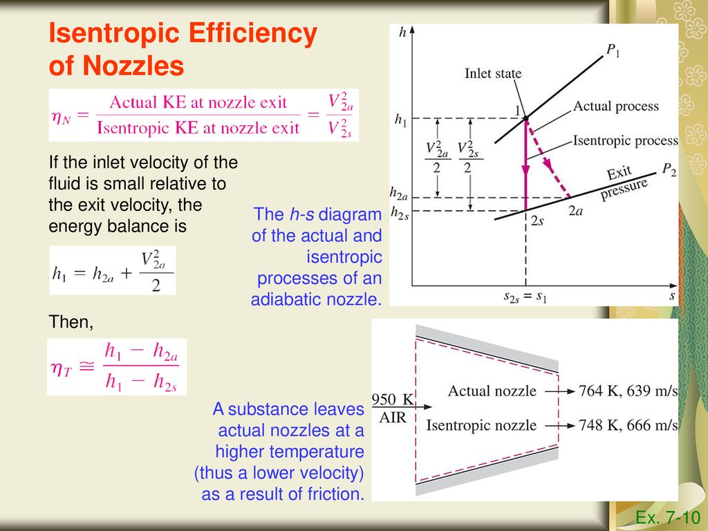 hight resolution of isentropic efficiency of nozzles