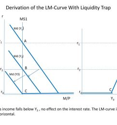 derivation of the lm curve with liquidity trap [ 1024 x 768 Pixel ]