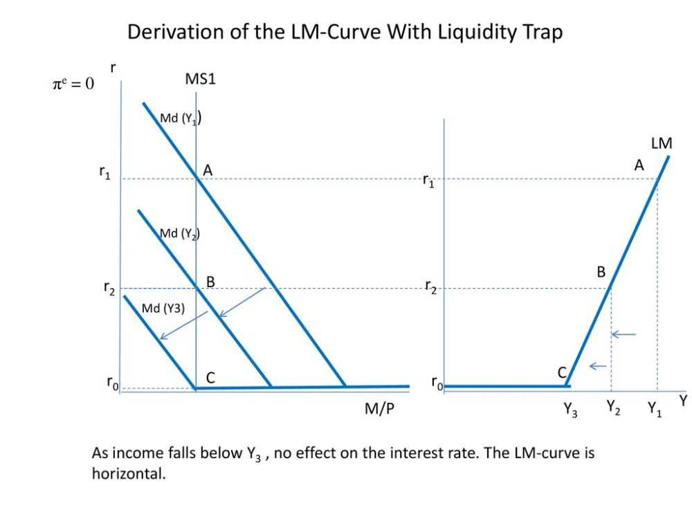 medium resolution of derivation of the lm curve with liquidity trap