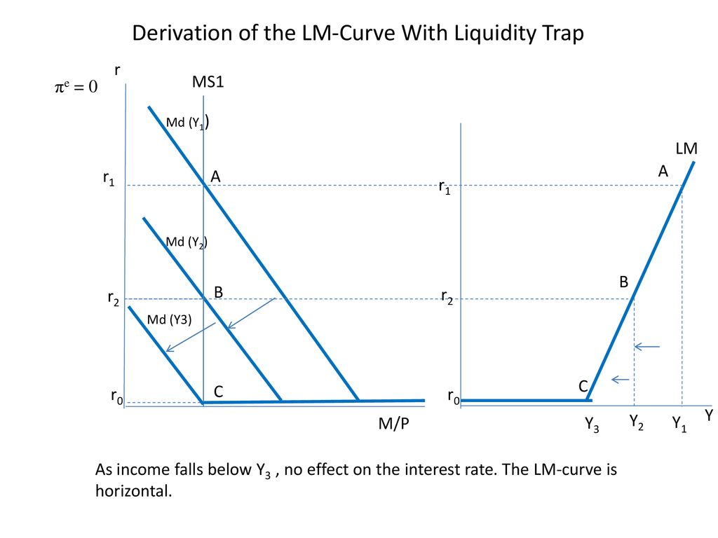 hight resolution of derivation of the lm curve with liquidity trap