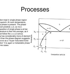 processes solution treat in single phase region [ 1024 x 768 Pixel ]
