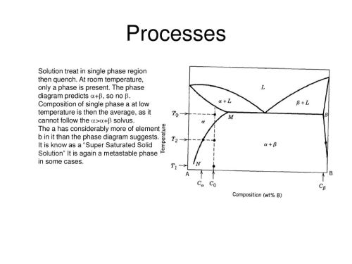 small resolution of processes solution treat in single phase region