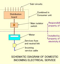 incoming electrical service diagram wiring diagram option 5508besg services and utilities lecture 6 ppt download incoming [ 1024 x 768 Pixel ]