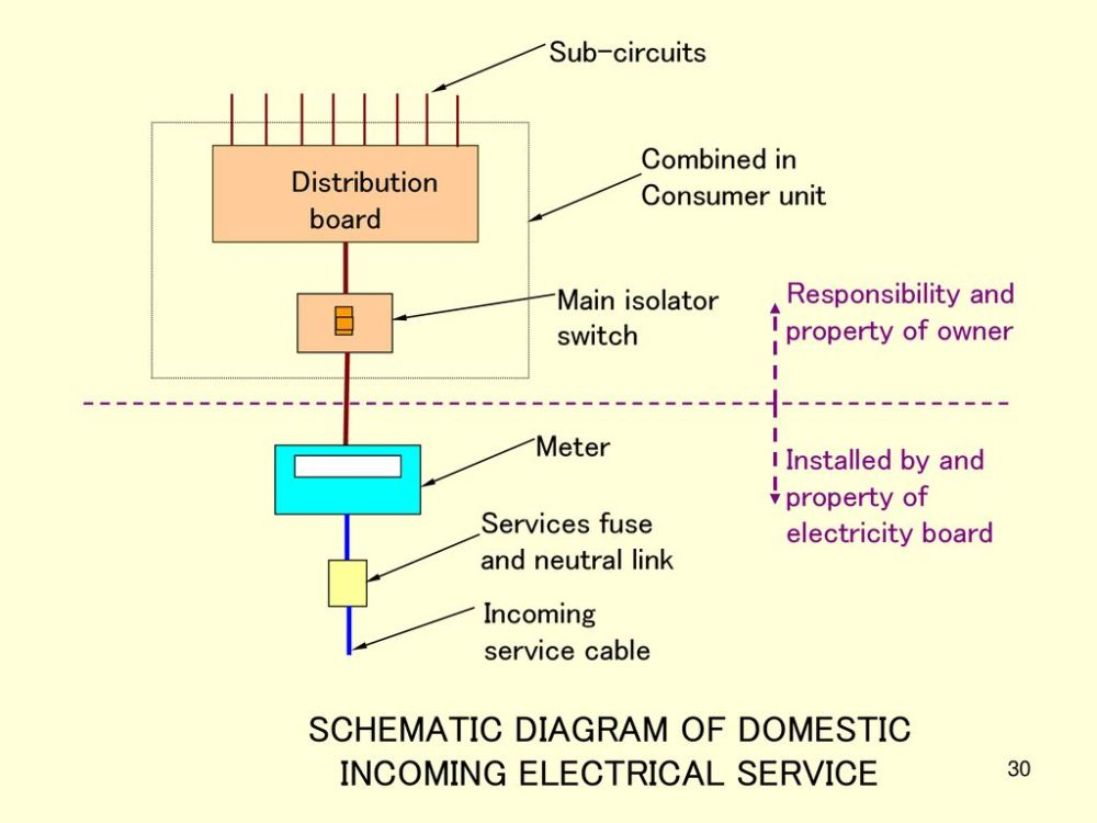 medium resolution of incoming electrical service diagram wiring diagram option 5508besg services and utilities lecture 6 ppt download incoming
