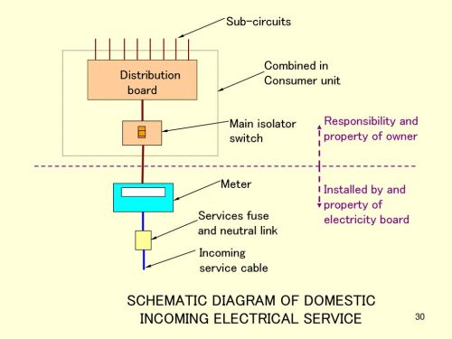 small resolution of incoming electrical service diagram wiring diagram option 5508besg services and utilities lecture 6 ppt download incoming