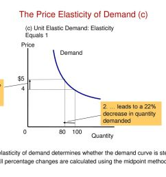 the price elasticity of demand c  [ 1024 x 768 Pixel ]