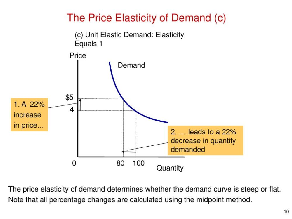 medium resolution of the price elasticity of demand c