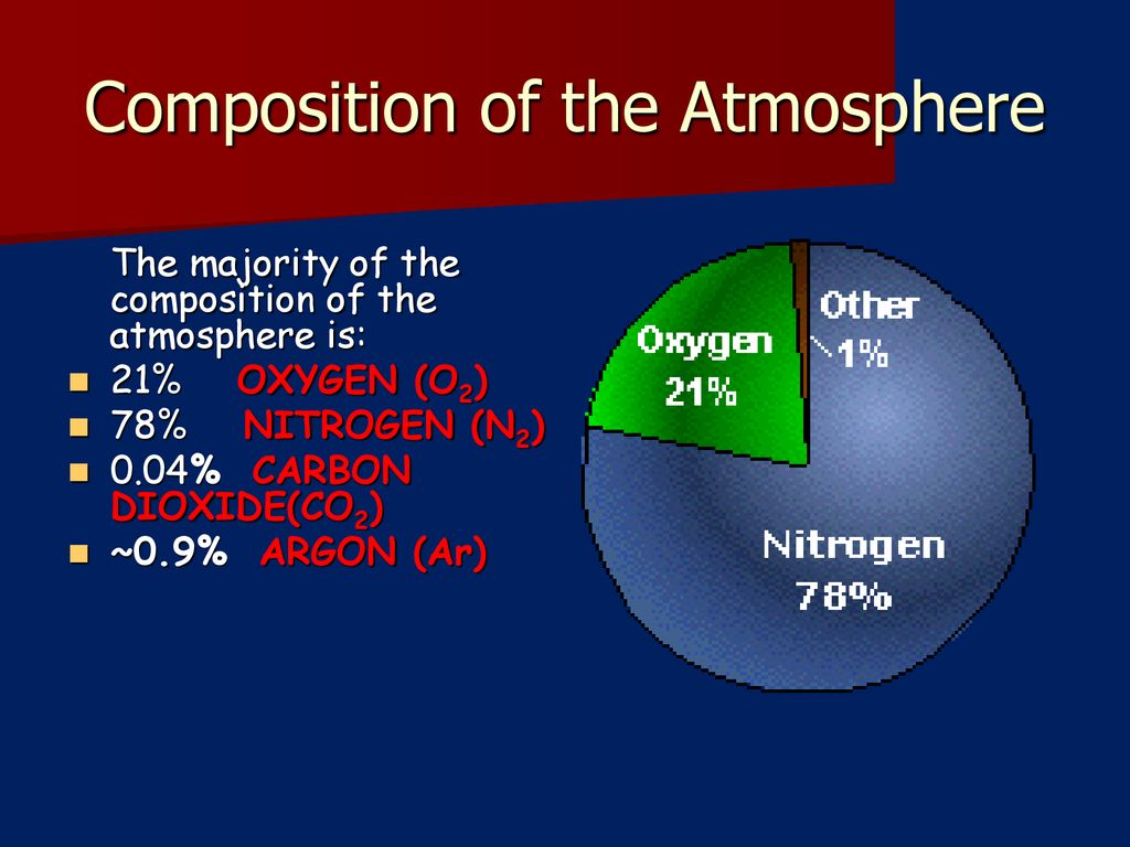 hight resolution of composition of the atmosphere