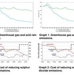 15 graph 1 greenhouse gas and acid rain  [ 1024 x 768 Pixel ]