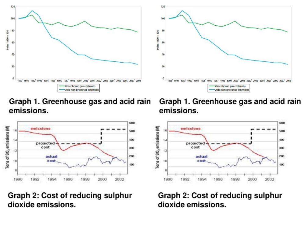 medium resolution of 15 graph 1 greenhouse gas and acid rain