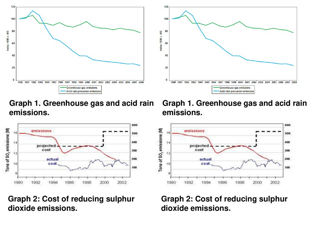 hight resolution of 15 graph 1 greenhouse gas and acid rain
