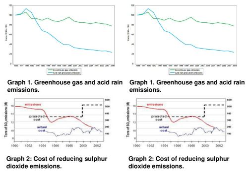 small resolution of 15 graph 1 greenhouse gas and acid rain