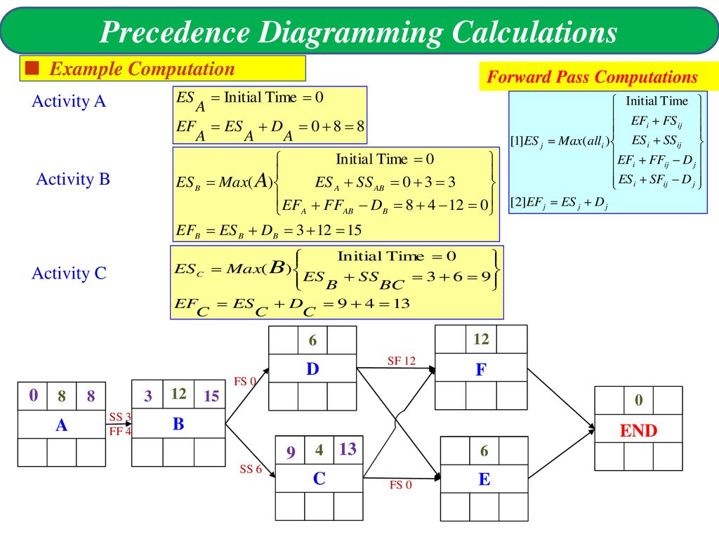 precedence diagram example network universal turing machine 71 43 the 4 types of