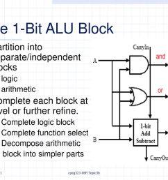 the 1 bit alu block partition into separate independent blocks [ 1024 x 768 Pixel ]