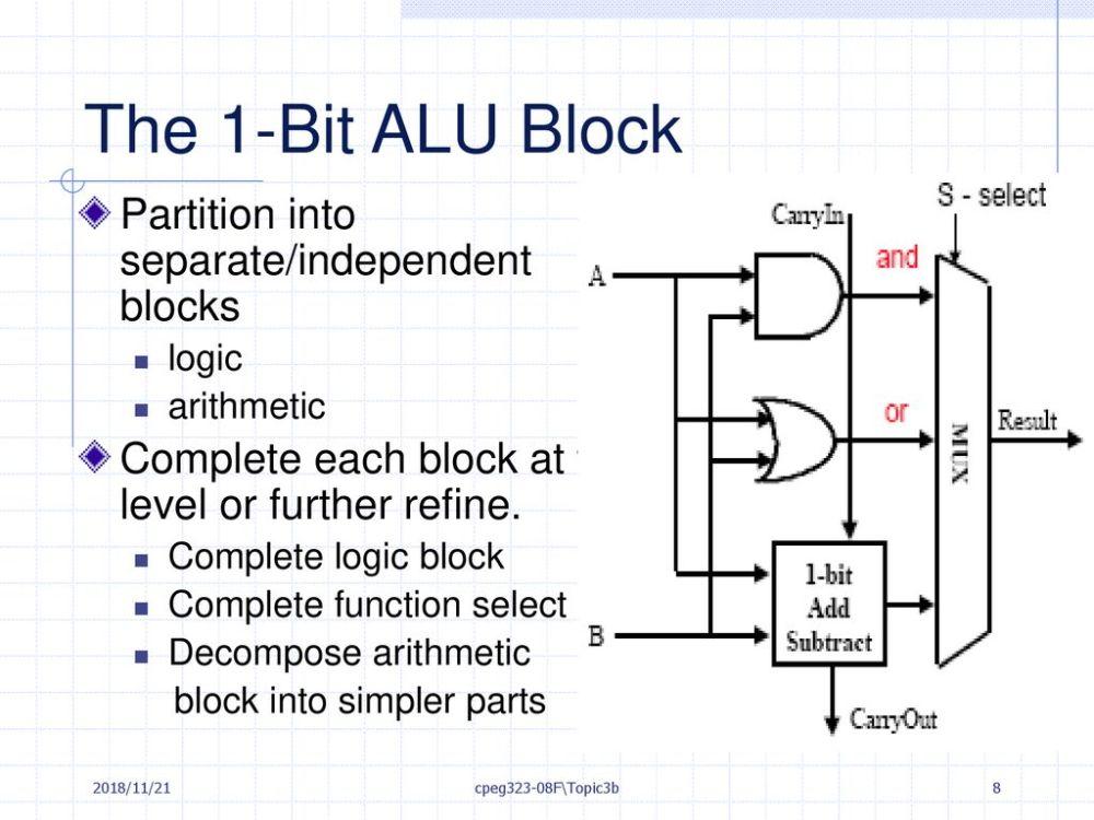 medium resolution of the 1 bit alu block partition into separate independent blocks
