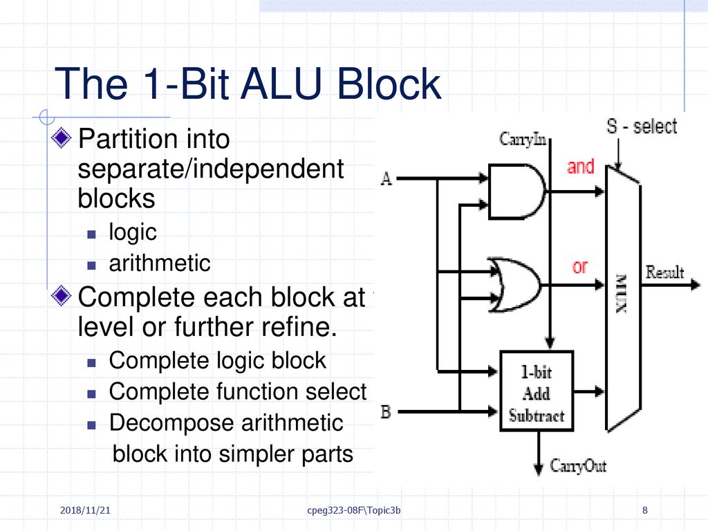 hight resolution of the 1 bit alu block partition into separate independent blocks