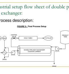 industrial setup flow sheet of double pipe heat exchanger  [ 1024 x 768 Pixel ]
