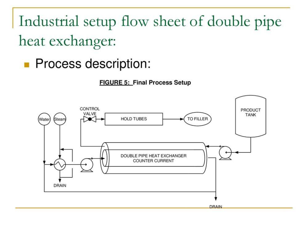 medium resolution of industrial setup flow sheet of double pipe heat exchanger