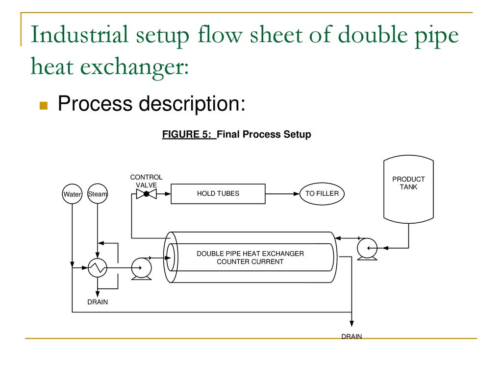 hight resolution of industrial setup flow sheet of double pipe heat exchanger