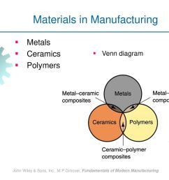 materials in manufacturing [ 1024 x 768 Pixel ]