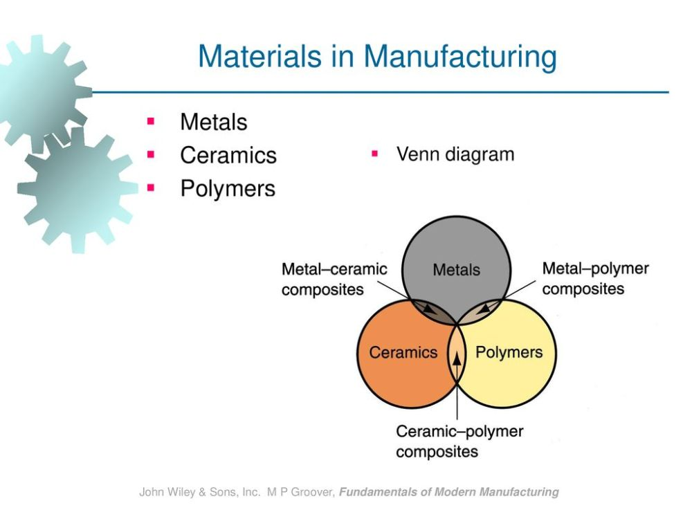 medium resolution of materials in manufacturing