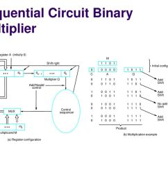 sequential circuit binary multiplier [ 1024 x 768 Pixel ]
