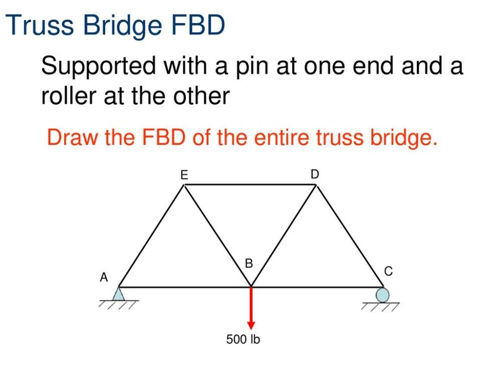 medium resolution of the free body diagram of the truss bridge is blog wiring diagram the free body diagram of the truss bridge is