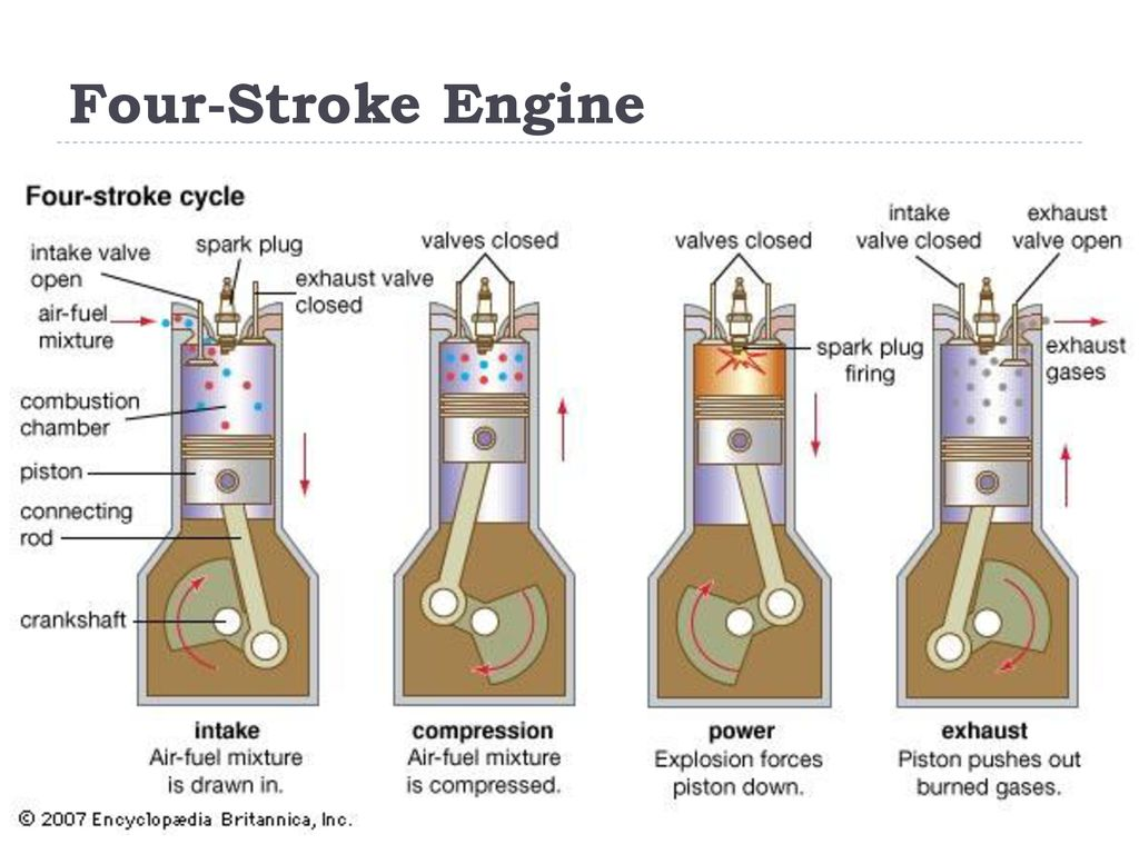 hight resolution of 8 four stroke engine