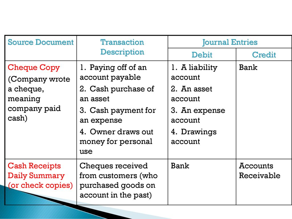 The Journal And Source Documents Ppt Download