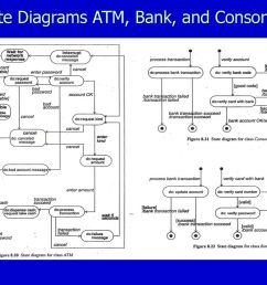 22 state diagrams atm bank and consortium [ 1024 x 768 Pixel ]