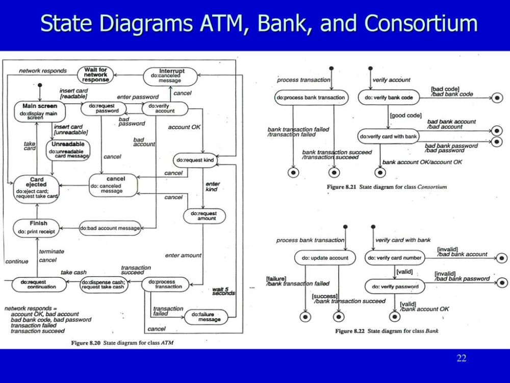 medium resolution of 22 state diagrams atm bank and consortium