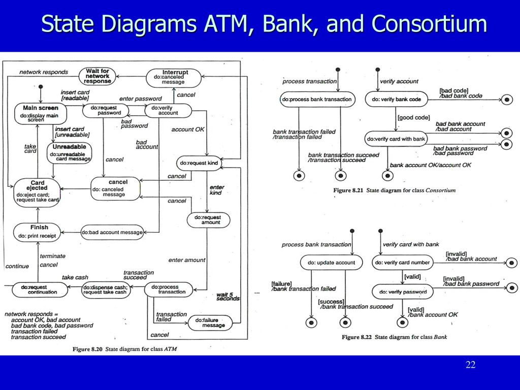 hight resolution of 22 state diagrams atm bank and consortium