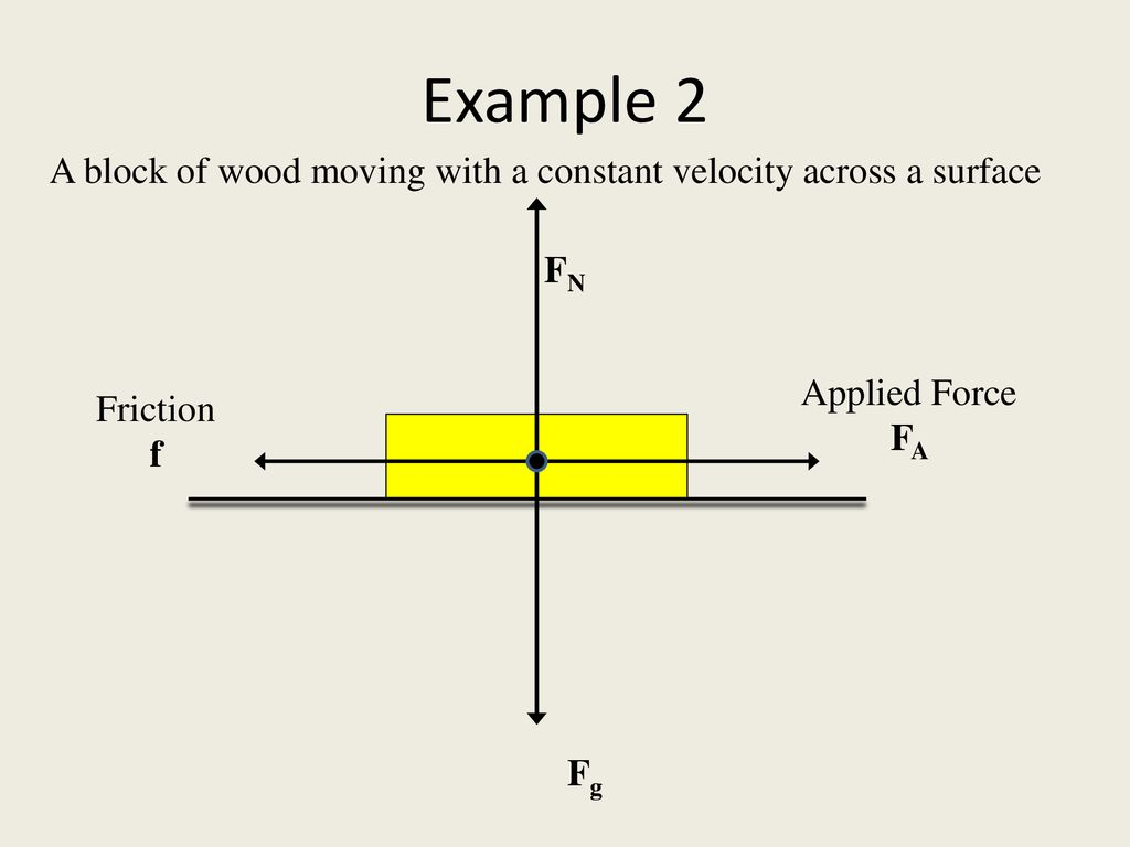 hight resolution of example 2 a block of wood moving with a constant velocity across a surface fn