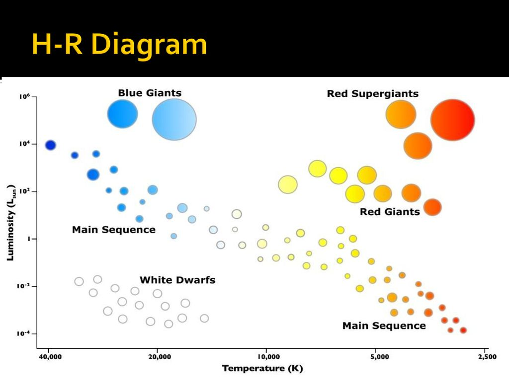 hight resolution of 20 h r diagram