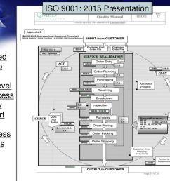 hi level process flow chart [ 1024 x 768 Pixel ]