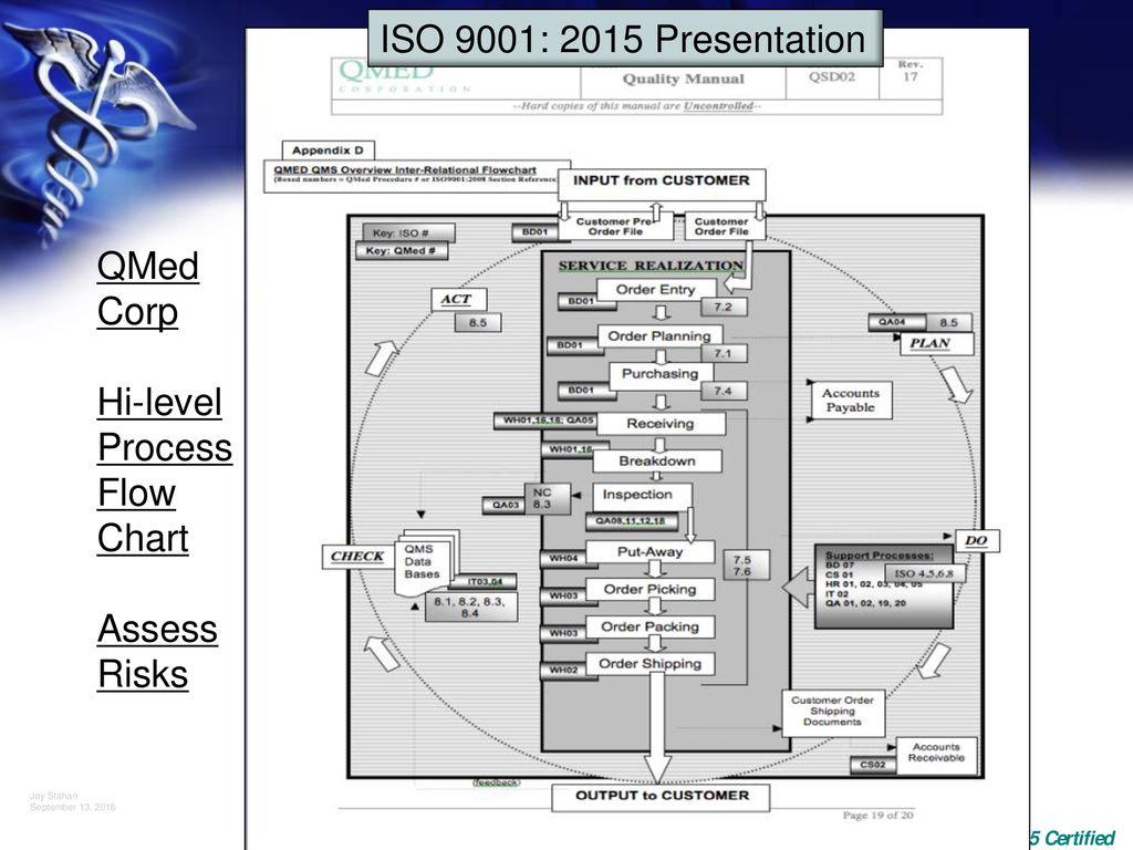 hight resolution of hi level process flow chart